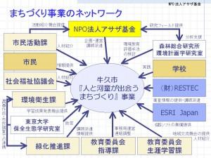 まちづくり事業のネットワーク図